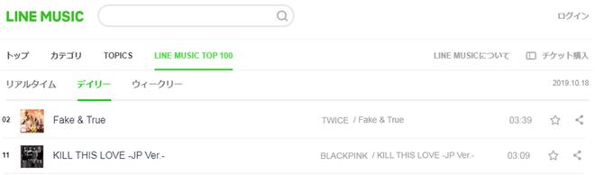Với ca khúc Nhật mới, TWICE vượt nhạc số BLACKPINK nhưng thành tích YouTube gây sốc vì suýt chạm đáy - Ảnh 2.