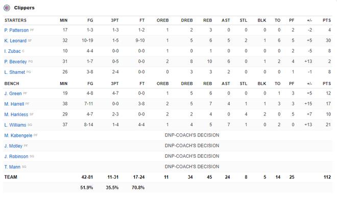 NBA 19-20: Dàn dự bị tỏa sáng, hàng thủ chất lượng cùng phong độ đỉnh cao của Kawhi Leonard giúp Clippers giành chiến thắng trận derby Los Angeles - ảnh 6