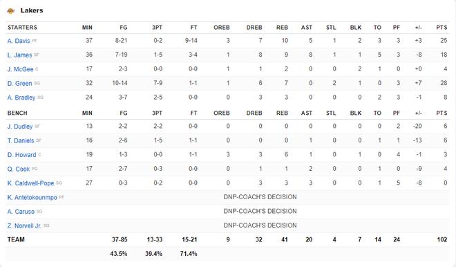 NBA 19-20: Dàn dự bị tỏa sáng, hàng thủ chất lượng cùng phong độ đỉnh cao của Kawhi Leonard giúp Clippers giành chiến thắng trận derby Los Angeles - ảnh 5