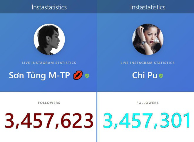 Sơn Tùng M-TP chính thức vượt mặt Chi Pu trở thành nghệ Việt có lượt theo dõi khủng nhất trên Instagram! - ảnh 1