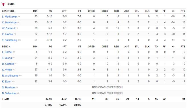 NBA 19-20: James Harden tỏa sáng với 42 điểm giúp Houston Rockets nhấn chìm Chicago Bulls - ảnh 3