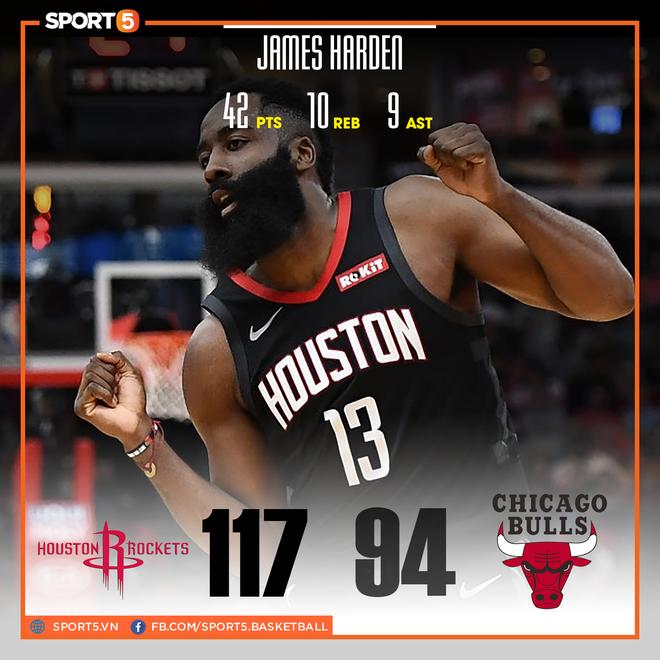 NBA 19-20: James Harden tỏa sáng với 42 điểm giúp Houston Rockets nhấn chìm Chicago Bulls - ảnh 1