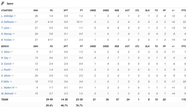 NBA 19-20: Kemba Walker và Jaylen Brown thay phiên lập công, Boston Celtics nối dài mạch thắng lên con số 7 - ảnh 5