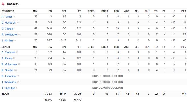 NBA 19-20: James Harden tỏa sáng với 42 điểm giúp Houston Rockets nhấn chìm Chicago Bulls - ảnh 4