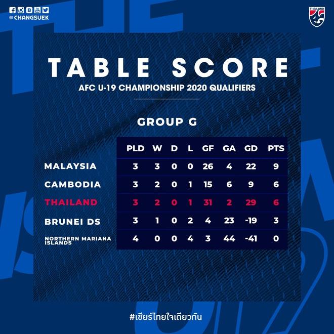 Hy hữu: Sao trẻ 17 tuổi xin rời tuyển Thái Lan để về giải cứu đội U19 tại vòng loại châu Á - ảnh 4