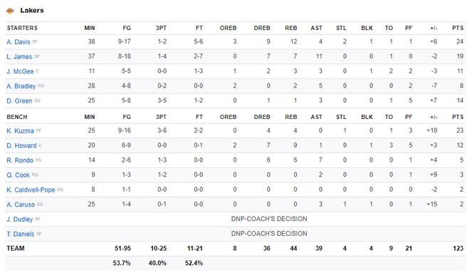 NBA 19-20: Bùng nổ ở những phút cuối trận, Los Angeles Lakers vượt qua Phoenix Suns trong trận đấu đầy kịch tính - ảnh 5