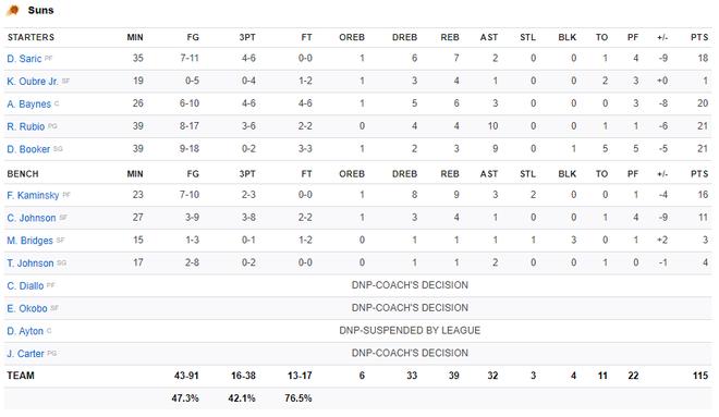 NBA 19-20: Bùng nổ ở những phút cuối trận, Los Angeles Lakers vượt qua Phoenix Suns trong trận đấu đầy kịch tính - ảnh 6