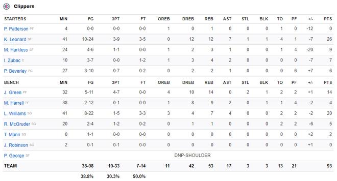 NBA 19-20: Bùng nổ ở hiệp 4 với 17 điểm, James Harden dẫn dắt Houston Rockets vượt qua màn ngược dòng của Los Angeles Clippers - ảnh 6