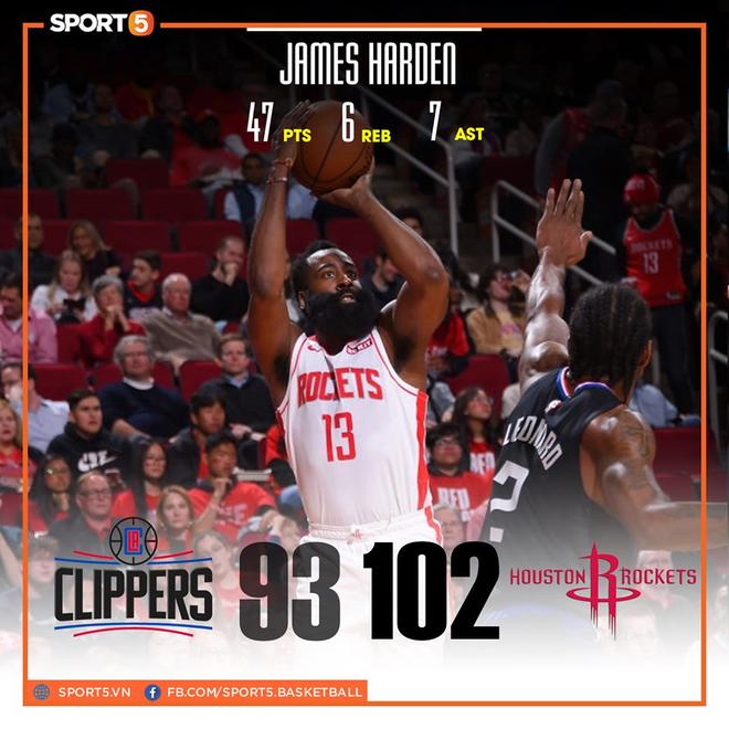 NBA 19-20: Bùng nổ ở hiệp 4 với 17 điểm, James Harden dẫn dắt Houston Rockets vượt qua màn ngược dòng của Los Angeles Clippers - ảnh 1