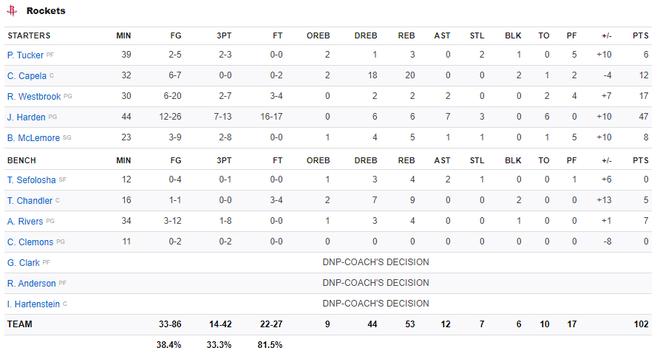 NBA 19-20: Bùng nổ ở hiệp 4 với 17 điểm, James Harden dẫn dắt Houston Rockets vượt qua màn ngược dòng của Los Angeles Clippers - ảnh 5