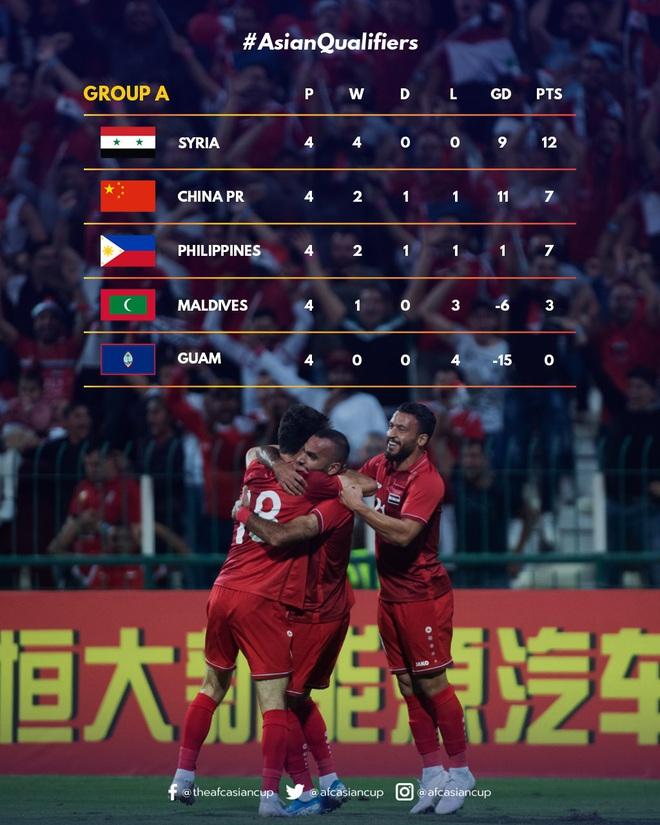 Tuần lễ khốn khổ của các HLV World Cup tại châu Á: Người thua Việt Nam, người từ chức vì tuyển Trung Quốc quá tệ - Ảnh 3.
