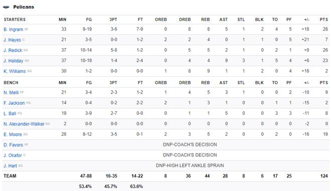 NBA 2019-2020 ngày 22/11: Milwaukee Bucks vươn lên dẫn đầu miền Đông, New Orleans Pelicans tiếp đà hồi sinh mạnh mẽ ở miền Tây - ảnh 6