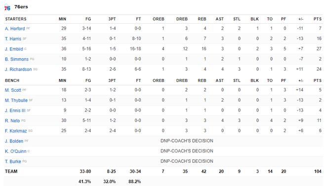 NBA 19-20: Ben Simmons chấn thương trong ngày Philadelphia 76ers thất bại, Houston Rockets báo thù thành công trước Golden State Warriors - ảnh 23