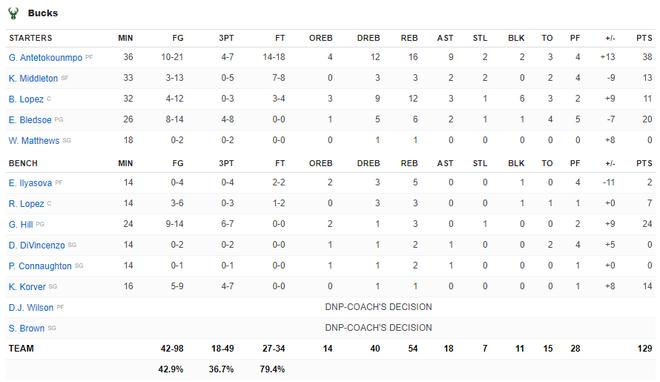 NBA 19-20: Ben Simmons chấn thương trong ngày Philadelphia 76ers thất bại, Houston Rockets báo thù thành công trước Golden State Warriors - ảnh 26