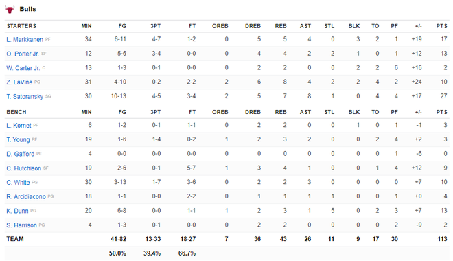 NBA 19-20: Ben Simmons chấn thương trong ngày Philadelphia 76ers thất bại, Houston Rockets báo thù thành công trước Golden State Warriors - ảnh 8