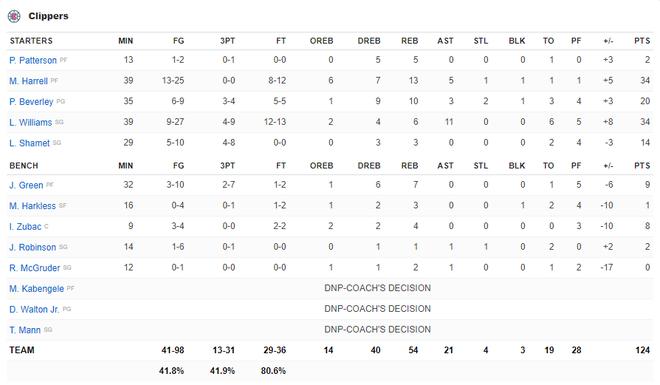 NBA 19-20: Ben Simmons chấn thương trong ngày Philadelphia 76ers thất bại, Houston Rockets báo thù thành công trước Golden State Warriors - ảnh 27