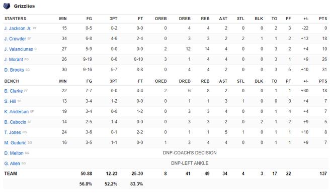 NBA 19-20: Ben Simmons chấn thương trong ngày Philadelphia 76ers thất bại, Houston Rockets báo thù thành công trước Golden State Warriors - ảnh 17