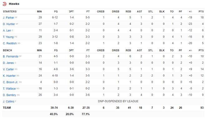 NBA 19-20: Ben Simmons chấn thương trong ngày Philadelphia 76ers thất bại, Houston Rockets báo thù thành công trước Golden State Warriors - ảnh 9