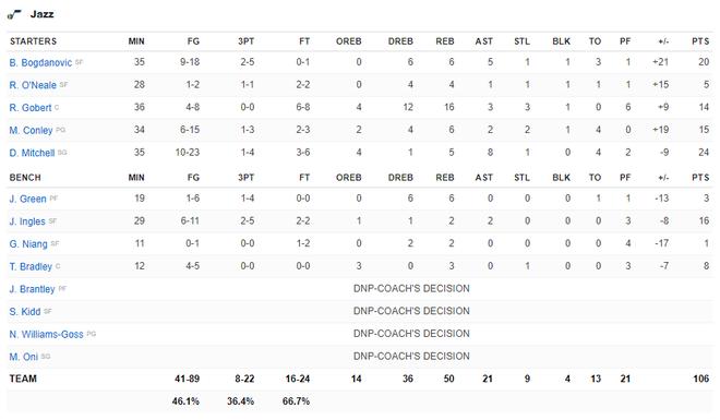 NBA 19-20: Ben Simmons chấn thương trong ngày Philadelphia 76ers thất bại, Houston Rockets báo thù thành công trước Golden State Warriors - ảnh 24