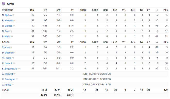 NBA 19-20: Ben Simmons chấn thương trong ngày Philadelphia 76ers thất bại, Houston Rockets báo thù thành công trước Golden State Warriors - ảnh 14