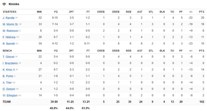 NBA 19-20: Ben Simmons chấn thương trong ngày Philadelphia 76ers thất bại, Houston Rockets báo thù thành công trước Golden State Warriors - ảnh 2