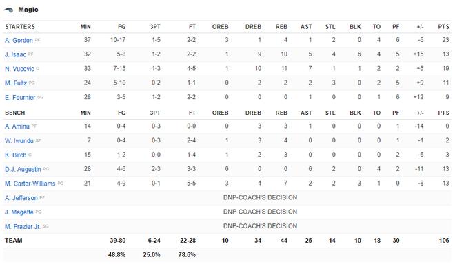 NBA 19-20: Ben Simmons chấn thương trong ngày Philadelphia 76ers thất bại, Houston Rockets báo thù thành công trước Golden State Warriors - ảnh 20