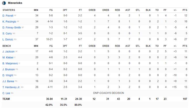 NBA 19-20: Ben Simmons chấn thương trong ngày Philadelphia 76ers thất bại, Houston Rockets báo thù thành công trước Golden State Warriors - ảnh 21