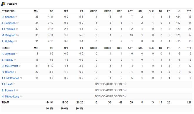NBA 19-20: Ben Simmons chấn thương trong ngày Philadelphia 76ers thất bại, Houston Rockets báo thù thành công trước Golden State Warriors - ảnh 5