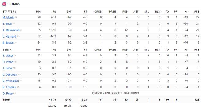 NBA 19-20: Ben Simmons chấn thương trong ngày Philadelphia 76ers thất bại, Houston Rockets báo thù thành công trước Golden State Warriors - ảnh 3