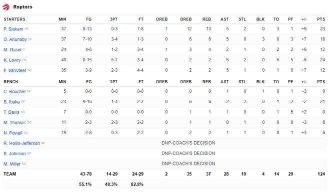 NBA 19-20: Ben Simmons chấn thương trong ngày Philadelphia 76ers thất bại, Houston Rockets báo thù thành công trước Golden State Warriors - ảnh 15