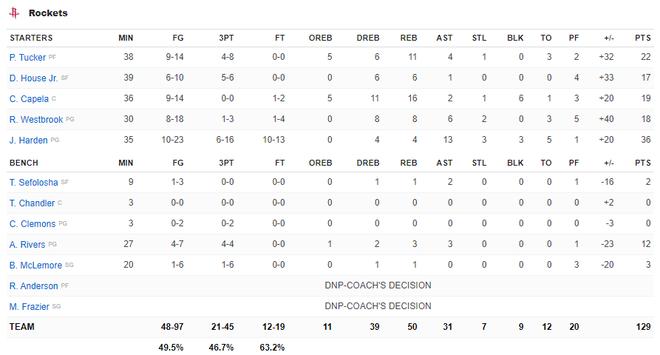 NBA 19-20: Ben Simmons chấn thương trong ngày Philadelphia 76ers thất bại, Houston Rockets báo thù thành công trước Golden State Warriors - ảnh 11