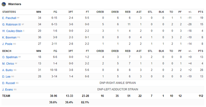 NBA 19-20: Ben Simmons chấn thương trong ngày Philadelphia 76ers thất bại, Houston Rockets báo thù thành công trước Golden State Warriors - ảnh 12