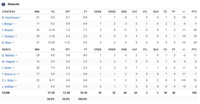 NBA 19-20: Ben Simmons chấn thương trong ngày Philadelphia 76ers thất bại, Houston Rockets báo thù thành công trước Golden State Warriors - ảnh 6