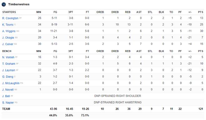 NBA 19-20: Ben Simmons chấn thương trong ngày Philadelphia 76ers thất bại, Houston Rockets báo thù thành công trước Golden State Warriors - ảnh 18
