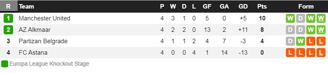 Thắng đậm và trở thành đội bóng duy nhất làm được điều này, MU chính thức giành vé vào vòng knock-out cúp châu Âu - ảnh 9