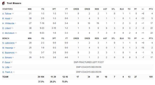 NBA 19-20: Bùng nổ ở hiệp 4, Kawhi Leonard giúp Los Angeles Clippers thoát thua trước Portland Trail Blazers - ảnh 5