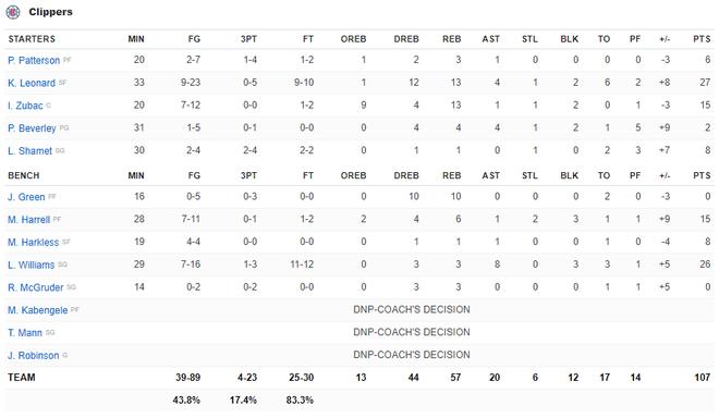 NBA 19-20: Bùng nổ ở hiệp 4, Kawhi Leonard giúp Los Angeles Clippers thoát thua trước Portland Trail Blazers - ảnh 6