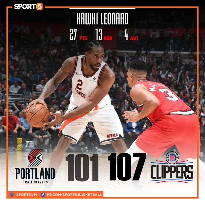 NBA 19-20: Bùng nổ ở hiệp 4, Kawhi Leonard giúp Los Angeles Clippers thoát thua trước Portland Trail Blazers - ảnh 1