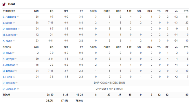 NBA 19-20: Bùng nổ từ hiệp 3 trước Miami Heat, Los Angeles Lakers đón trận thắng thứ 7 liên tiếp - ảnh 5