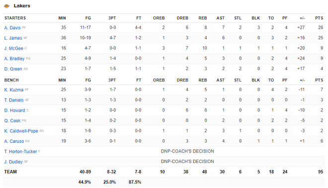 NBA 19-20: Bùng nổ từ hiệp 3 trước Miami Heat, Los Angeles Lakers đón trận thắng thứ 7 liên tiếp - ảnh 6