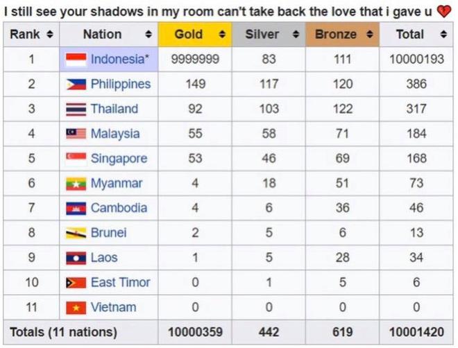 Đội nhà thua sấp mặt, fan Indonesia kéo vào Wikipedia đổi số huy chương của Việt Nam về 0, tự tâng bản thân lên con số không tưởng 9999999 HCV - Ảnh 1.