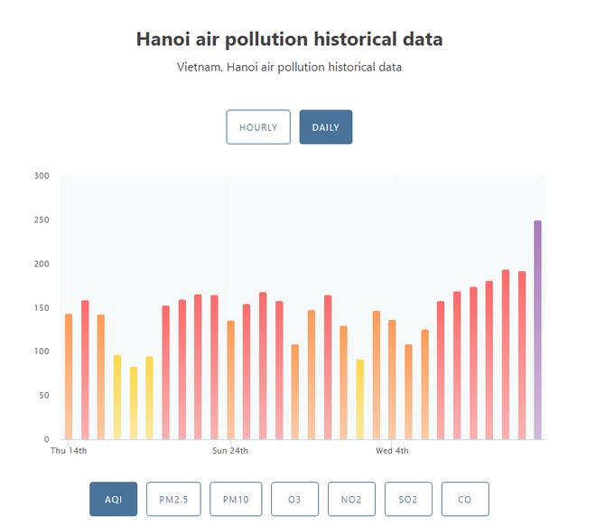 Không khí Hà Nội tiếp tục ở mức ô nhiễm nặng, rất có hại cho sức khỏe - Ảnh 5.