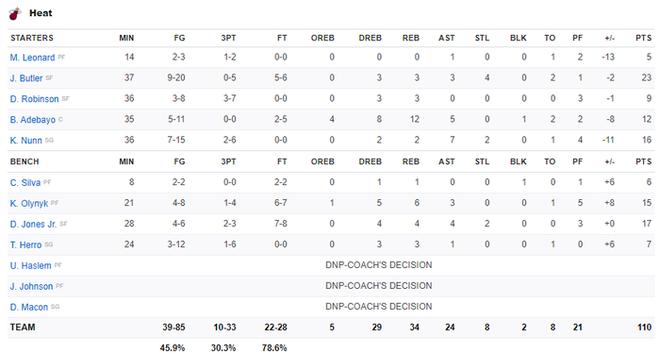 NBA 19-20: Bùng nổ ở hiệp 3, Los Angeles Lakers khiến Miami Heat nhận trận thua đầu tiên ở sân nhà trong mùa giải năm nay - ảnh 3