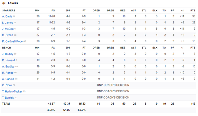 NBA 19-20: Bùng nổ ở hiệp 3, Los Angeles Lakers khiến Miami Heat nhận trận thua đầu tiên ở sân nhà trong mùa giải năm nay - ảnh 4