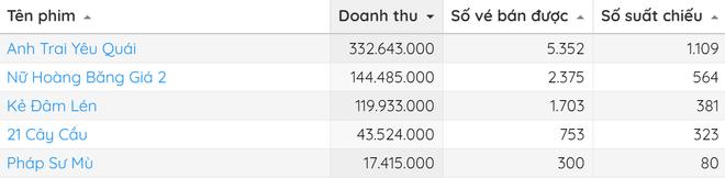 Anh Trai Yêu Quái hốt trọn 20 tỷ sau cuối tuần công chiếu đầu tiên - ảnh 3
