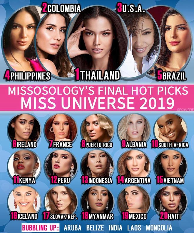 Trước thềm chung kết Miss Universe, Hoàng Thùy đang đứng ở đâu trong BXH cuối cùng của Missosology? - Ảnh 1.