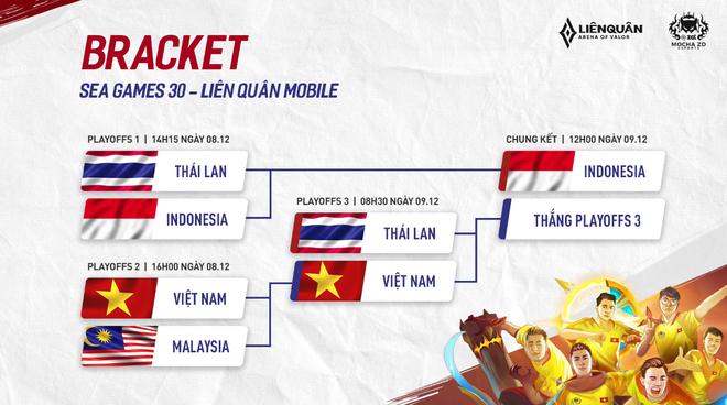 Đội tuyển Liên Quân Mobile Việt Nam và vật cản Thái Lan trên con đường chinh phục huy chương Vàng SEA Games 30 - Ảnh 3.