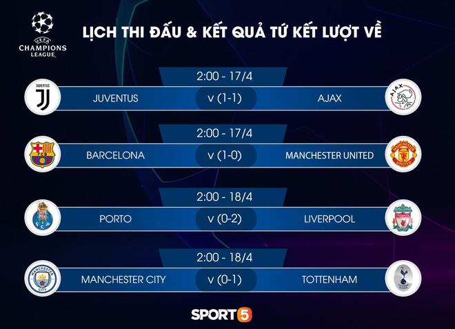 Tứ kết lượt về Champions League: Với bản năng Quỷ đỏ, MU có thể làm nên kỳ tích trước Messi và đồng đội - Ảnh 4.