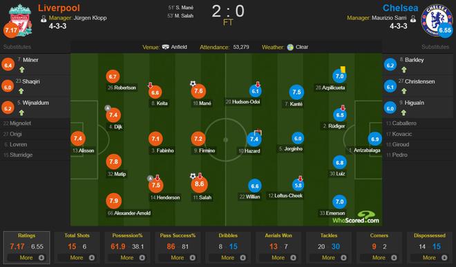 Vua Ai Cập Salah lập siêu phẩm, Liverpool hạ gục Chelsea 2-0 để đòi lại ngôi đầu Ngoại hạng Anh - Ảnh 3.