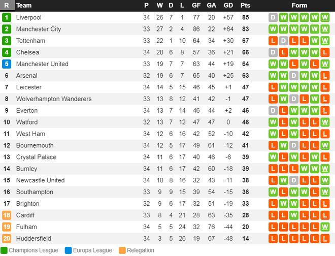 Vua Ai Cập Salah lập siêu phẩm, Liverpool hạ gục Chelsea 2-0 để đòi lại ngôi đầu Ngoại hạng Anh - Ảnh 4.